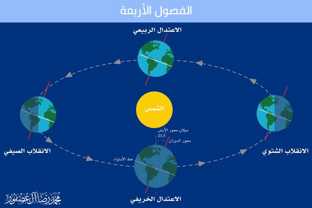 جريدة البلاد | البحرين تودع فصل الصيف يوم الثلاثاء المقبل