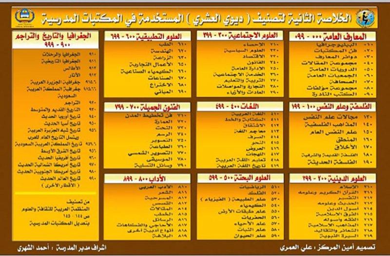 مكتبة الإسكندرية تُطلق الترجمة العربية لتصنيف ديوي العشري