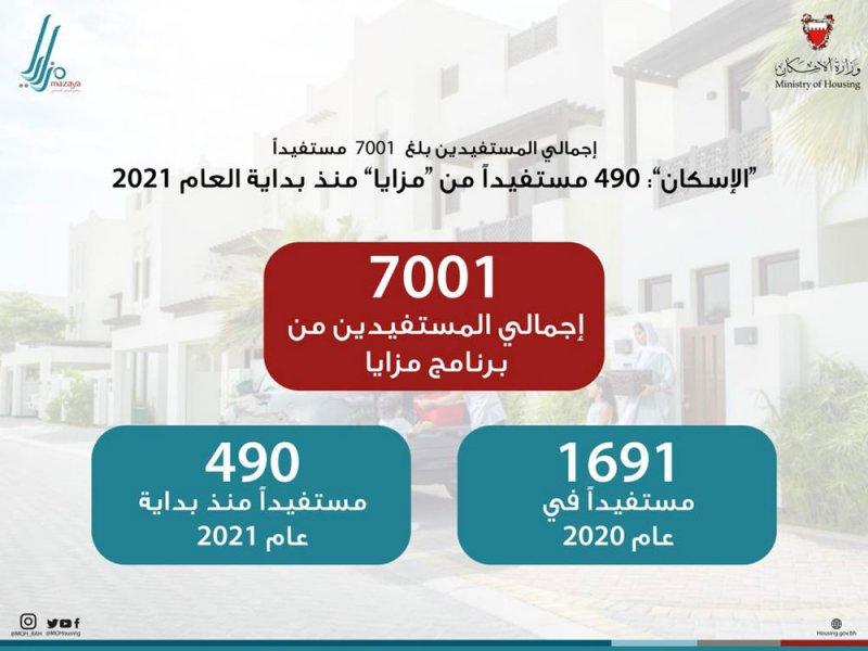 """""""الإسكان"""": 490 مستفيداً من """"مزايا"""" منذ بداية العام الجاري"""