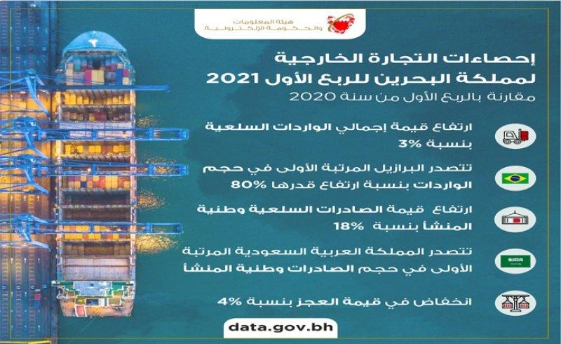 684 مليون دينار إجمالي الصادرات السلعية وطنية المنشأ خلال الربع الأول من 2021