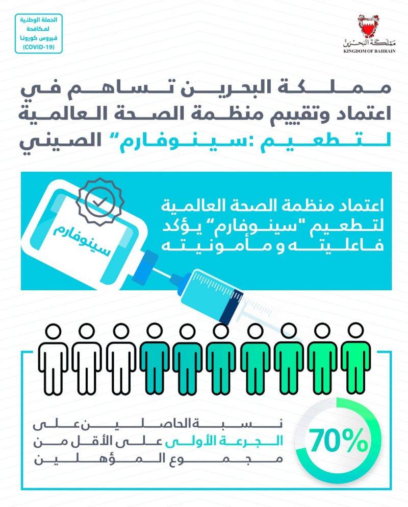 """مملكة البحرين تساهم في اعتماد وتقييم منظمة الصحة العالمية لتطعيم """"سينوفارم"""" الصيني"""