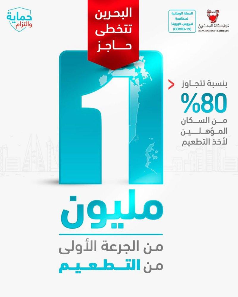 البحرين تتخطى حاجز المليون من الجرعة الأولى من التطعيم المضاد لفيروس كورونا بنسبة تتجاوز 80% من السكان المؤهلين لأخذ التطعيم