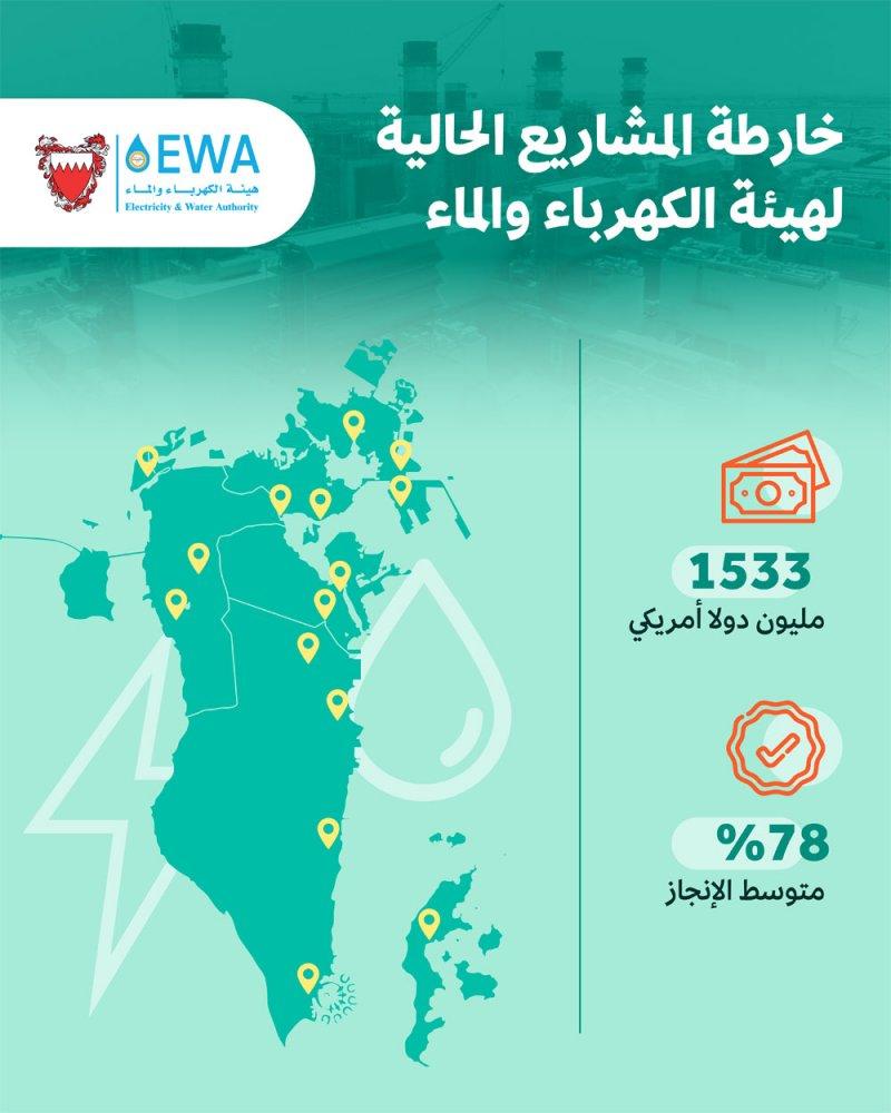 """""""الكهرباء والماء"""" تستهدف إمداد كافة مناطق المملكة بالطاقة بمشاريع تفوق 1.53 مليار دولار"""