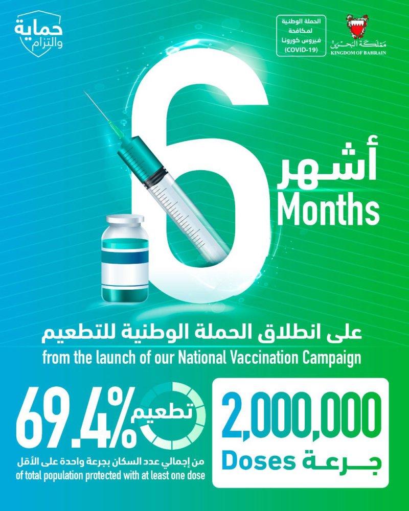 """""""الصحة"""": تطعيم 69.4% من إجمالي عدد سكان البحرين بمجموع 2 مليون جرعة"""