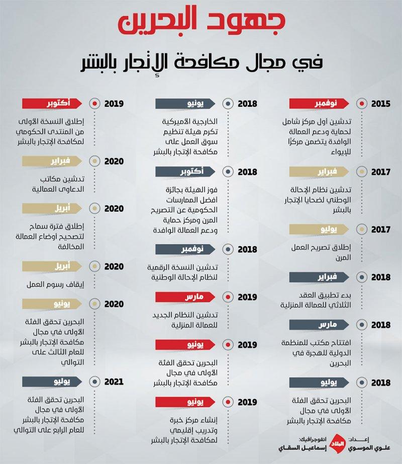 """البحرين """"A"""" عالميًا في مكافحة الاتجار بالبشر للسنة الرابعة على التوالي"""
