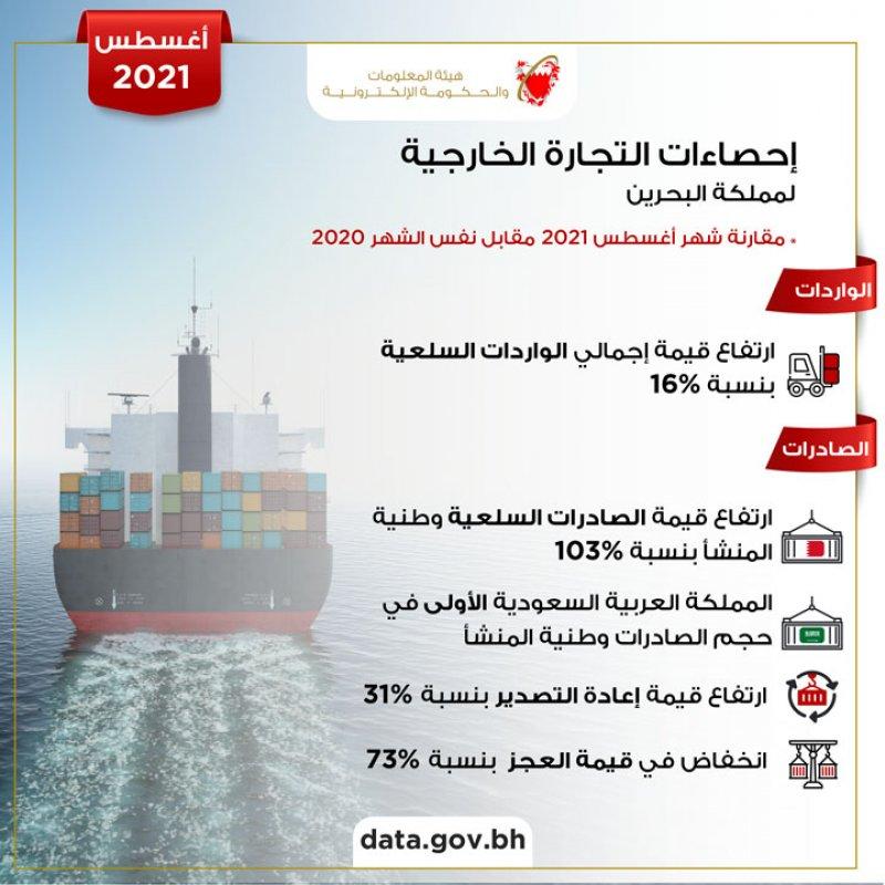 386 مليون دينار إجمالي الصادرات السلعية وطنية المنشأ خلال أغسطس 2021