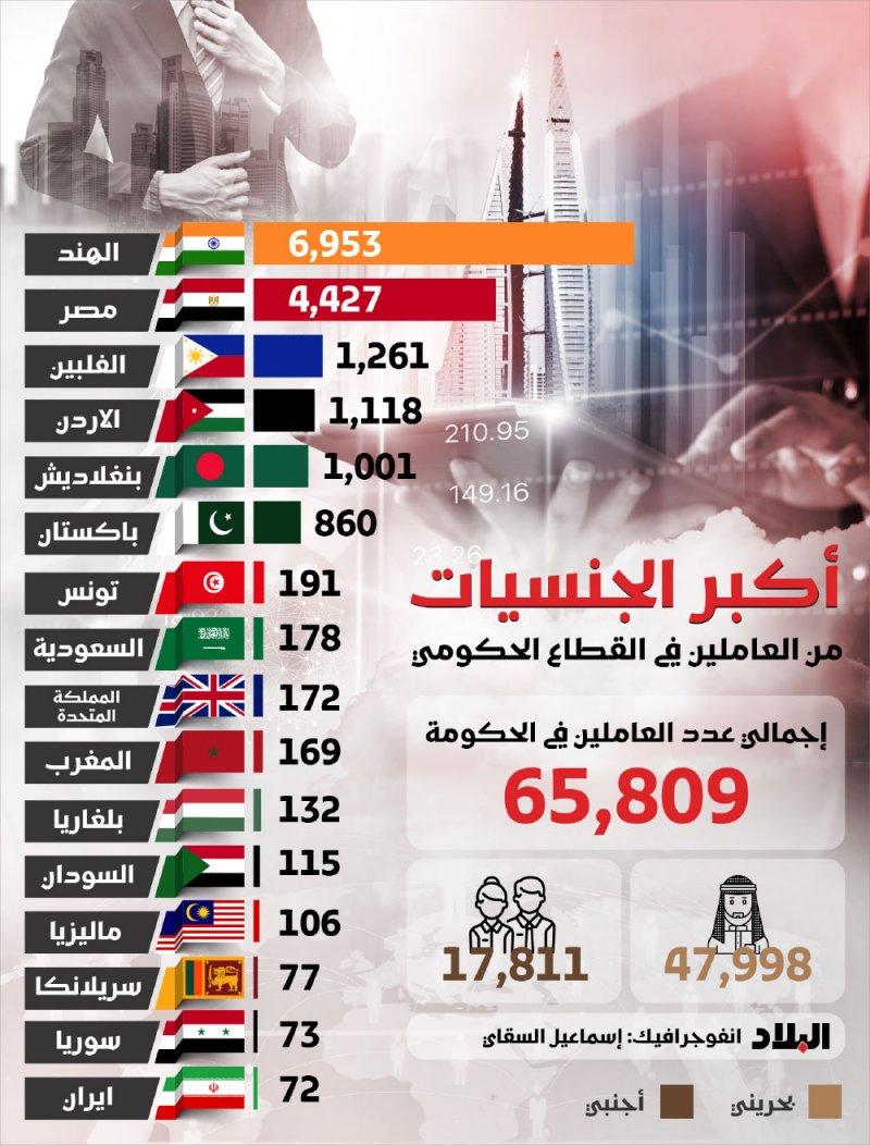 17811 إجمالي عدد الاجانب العاملين في القطاع الحكومي بمملكة البحرين