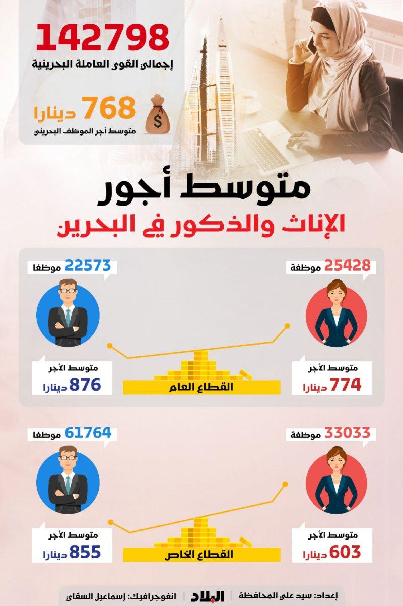 768 دينار .. متوسط اجور البحرينيين
