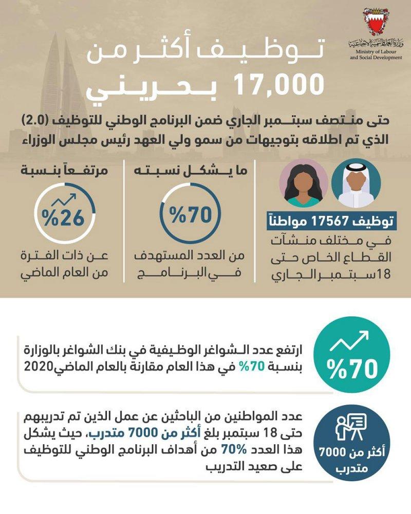 حميدان: توظيف أكثر من 17 ألف بحريني حتى منتصف سبتمبر الجاري ضمن البرنامج الوطني للتوظيف بنسخته الثانية