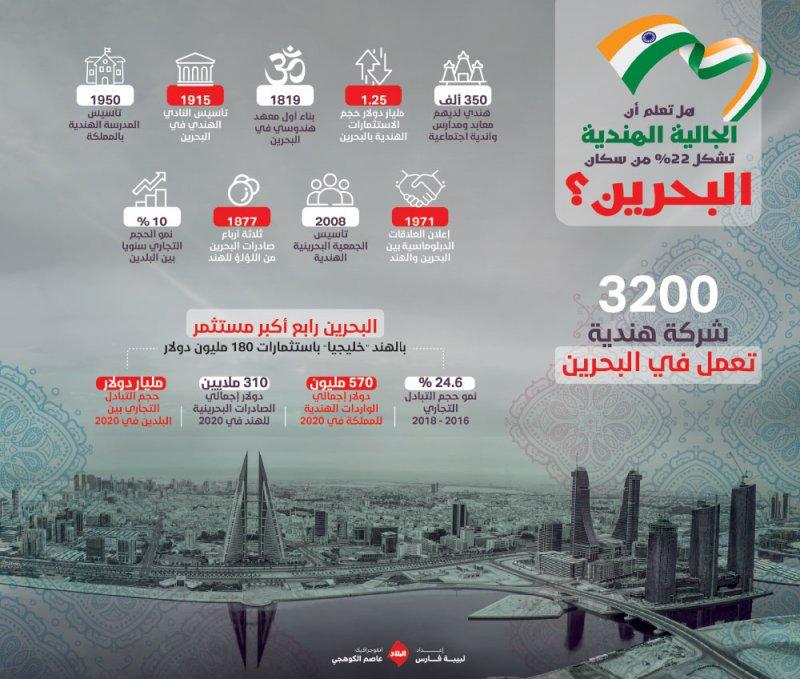 3200 شركة هندية تعمل في البحرين