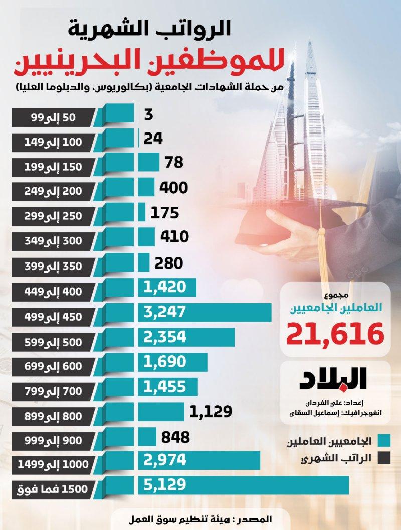 الرواتب الشهرية للموظفين البحرينيين  من حملة الشهادات العليا
