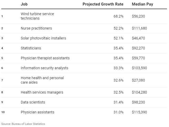 الوظائف الأكثر طلباً والرواتب