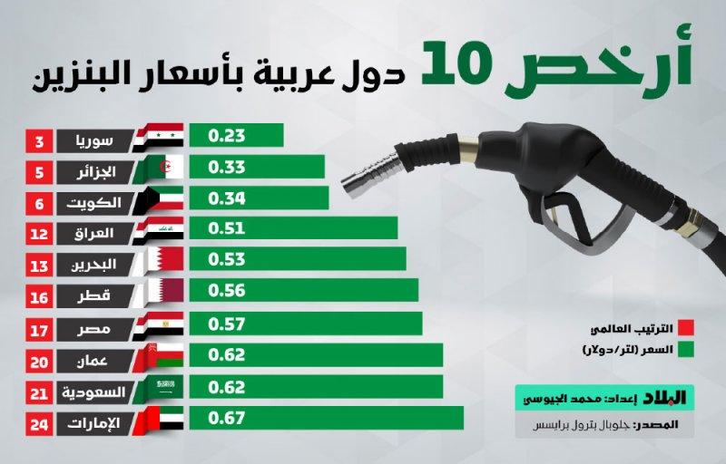 البحرين خامس أرخص بنزين في الوطن العربي