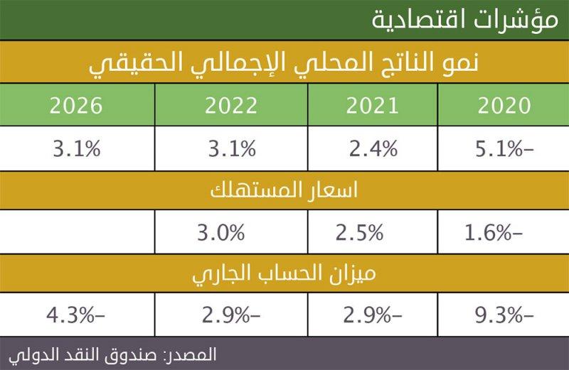 """""""النقد الدولي"""" يتوقع نمو الاقتصاد البحريني 2.4 % في 2021"""